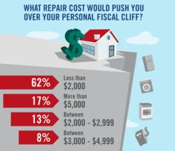 Home Repairs Breakdown