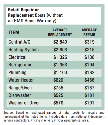 Home Warranty Cost 2018 2019 Car Release Specs Price